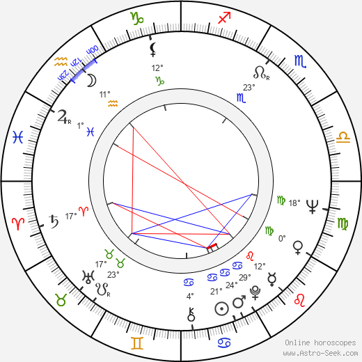 Jana Petrů birth chart, biography, wikipedia 2019, 2020