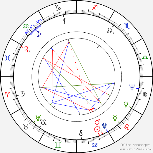 Jana Petrů astro natal birth chart, Jana Petrů horoscope, astrology