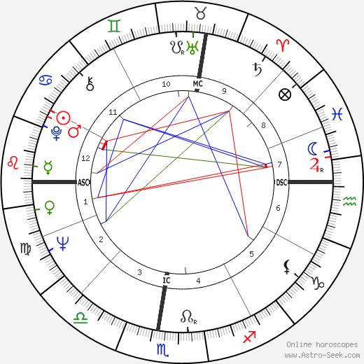 Jeanne Colletin tema natale, oroscopo, Jeanne Colletin oroscopi gratuiti, astrologia