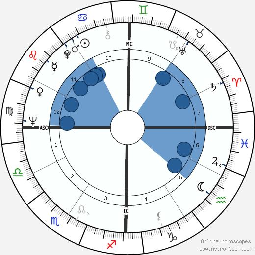 Jerry Rubin wikipedia, horoscope, astrology, instagram