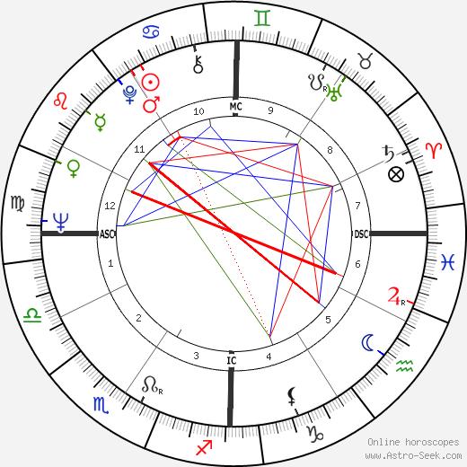 Jerry Rubin astro natal birth chart, Jerry Rubin horoscope, astrology