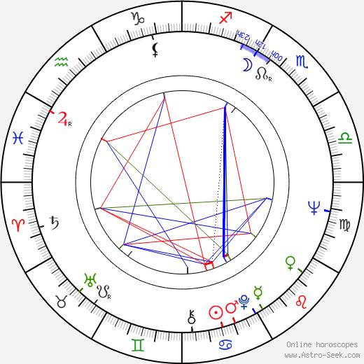 Jerzy Kamas tema natale, oroscopo, Jerzy Kamas oroscopi gratuiti, astrologia