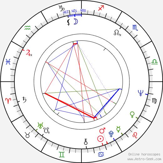 Jiří Krampol tema natale, oroscopo, Jiří Krampol oroscopi gratuiti, astrologia