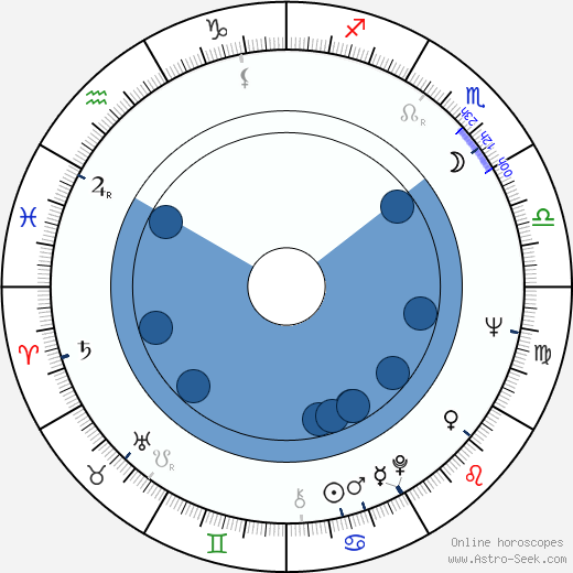 John Purvis wikipedia, horoscope, astrology, instagram