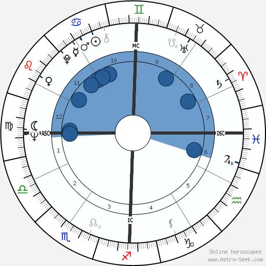 Joseph Galante wikipedia, horoscope, astrology, instagram