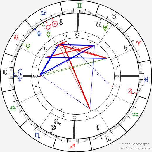 Joseph Galante tema natale, oroscopo, Joseph Galante oroscopi gratuiti, astrologia