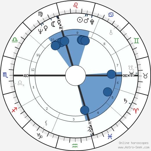 Klaus Töpfer wikipedia, horoscope, astrology, instagram
