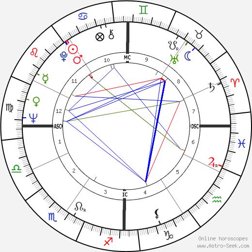 Лес Эспин Les Aspin день рождения гороскоп, Les Aspin Натальная карта онлайн