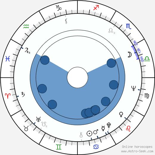 Marie-Hélène Descamps wikipedia, horoscope, astrology, instagram
