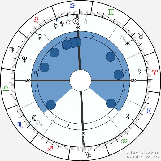 Mathilde Willink wikipedia, horoscope, astrology, instagram