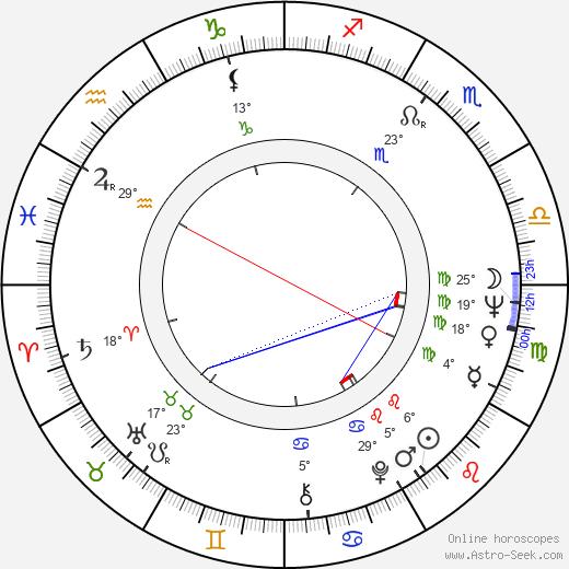 Michael Bell birth chart, biography, wikipedia 2019, 2020