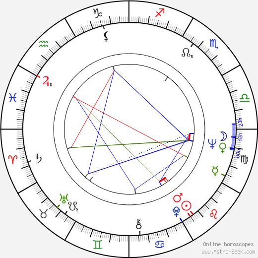 Michael Bell astro natal birth chart, Michael Bell horoscope, astrology