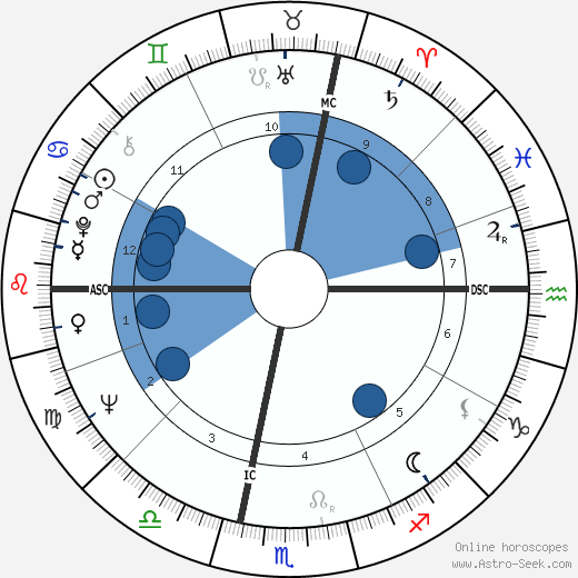 Paul Andreu wikipedia, horoscope, astrology, instagram