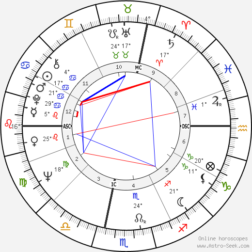 Paul Andreu birth chart, biography, wikipedia 2018, 2019