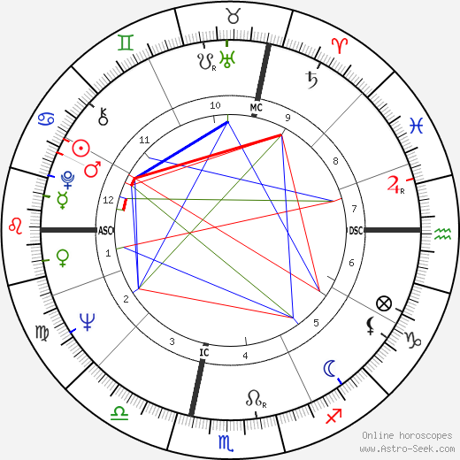 Paul Andreu astro natal birth chart, Paul Andreu horoscope, astrology