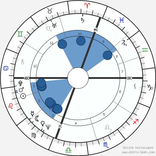 Peter Jennings wikipedia, horoscope, astrology, instagram