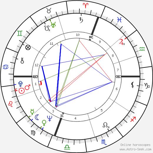 Питер Дженнингс Peter Jennings день рождения гороскоп, Peter Jennings Натальная карта онлайн