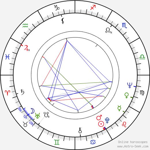 Petr Prachtel astro natal birth chart, Petr Prachtel horoscope, astrology