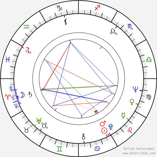 Priscilla Allen tema natale, oroscopo, Priscilla Allen oroscopi gratuiti, astrologia