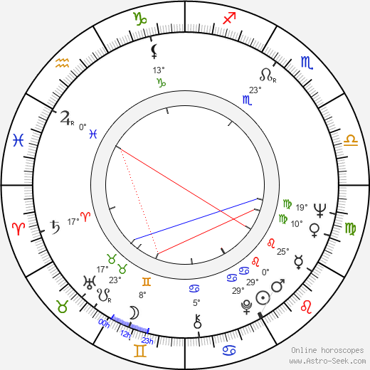 Ronny Cox birth chart, biography, wikipedia 2019, 2020