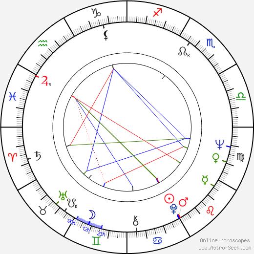 Ronny Cox astro natal birth chart, Ronny Cox horoscope, astrology