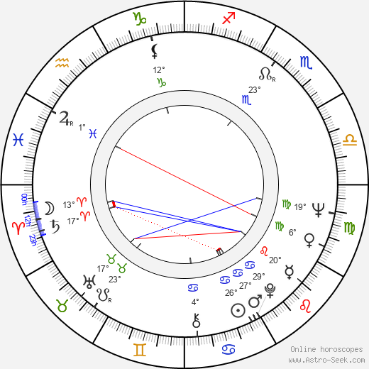 Sergio Martino birth chart, biography, wikipedia 2019, 2020