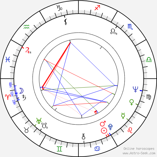 Sergio Martino birth chart, Sergio Martino astro natal horoscope, astrology
