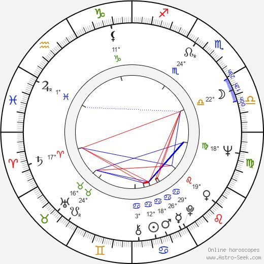 Tarja Nurmi birth chart, biography, wikipedia 2020, 2021