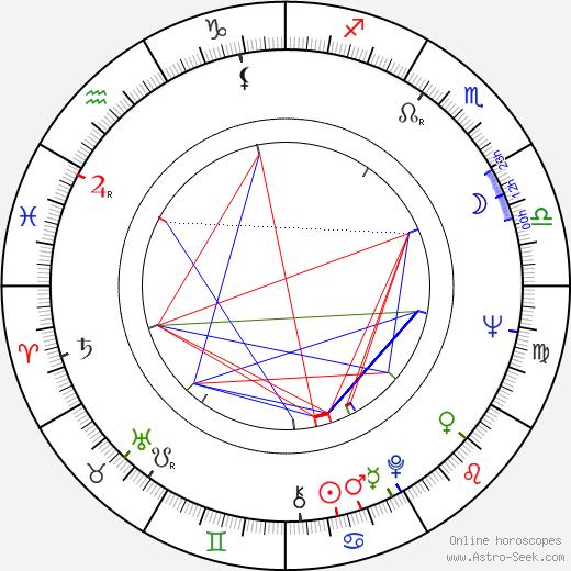 Tarja Nurmi birth chart, Tarja Nurmi astro natal horoscope, astrology