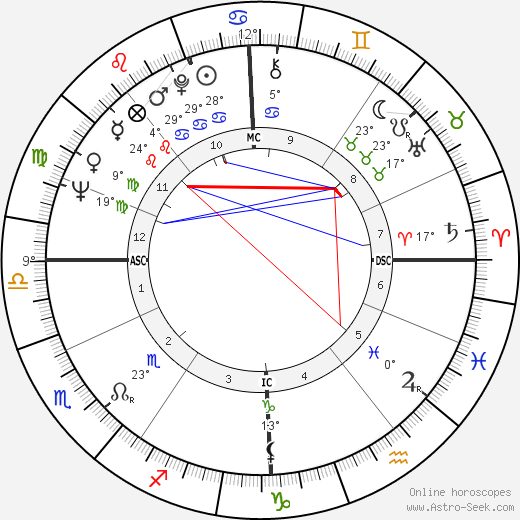 Terence Stamp birth chart, biography, wikipedia 2018, 2019