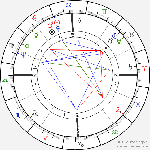 Terence Stamp astro natal birth chart, Terence Stamp horoscope, astrology