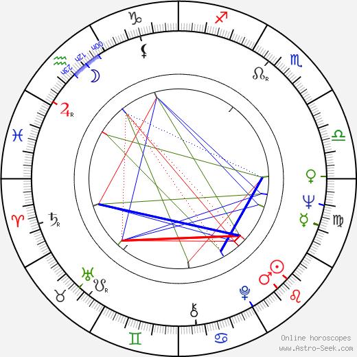 Antje Hagen tema natale, oroscopo, Antje Hagen oroscopi gratuiti, astrologia