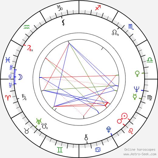 Beata Tyszkiewicz birth chart, Beata Tyszkiewicz astro natal horoscope, astrology