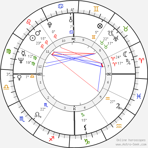 Buck Rodgers birth chart, biography, wikipedia 2018, 2019