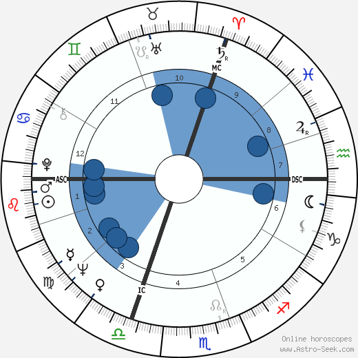 Clint Ritchie wikipedia, horoscope, astrology, instagram