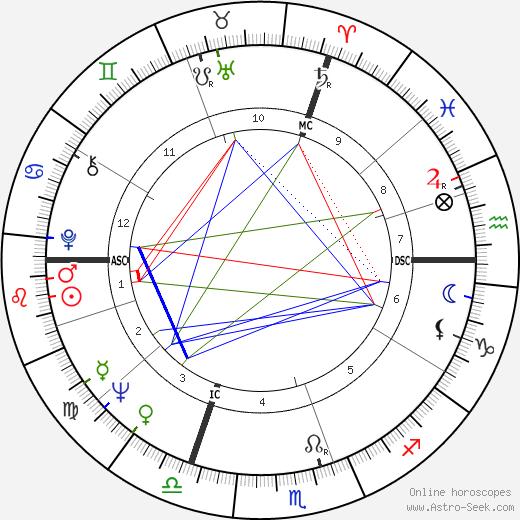 Clint Ritchie день рождения гороскоп, Clint Ritchie Натальная карта онлайн