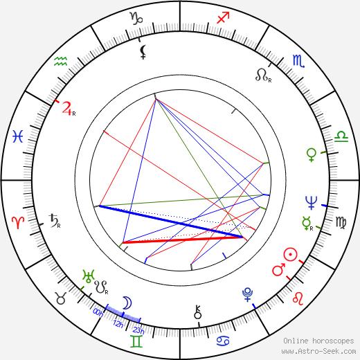 Diana Muldaur astro natal birth chart, Diana Muldaur horoscope, astrology