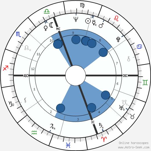 Dick LeMay wikipedia, horoscope, astrology, instagram