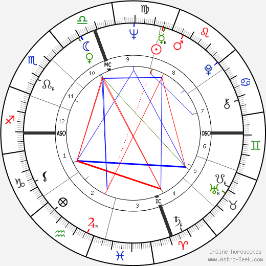 Dick LeMay astro natal birth chart, Dick LeMay horoscope, astrology