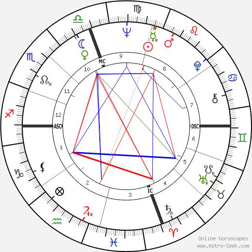 Dick LeMay день рождения гороскоп, Dick LeMay Натальная карта онлайн