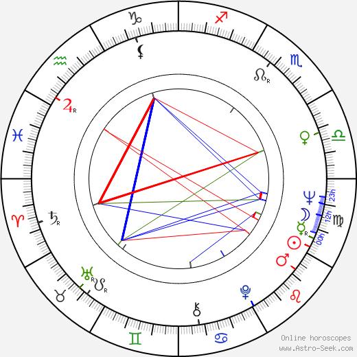 Eero Maijala astro natal birth chart, Eero Maijala horoscope, astrology