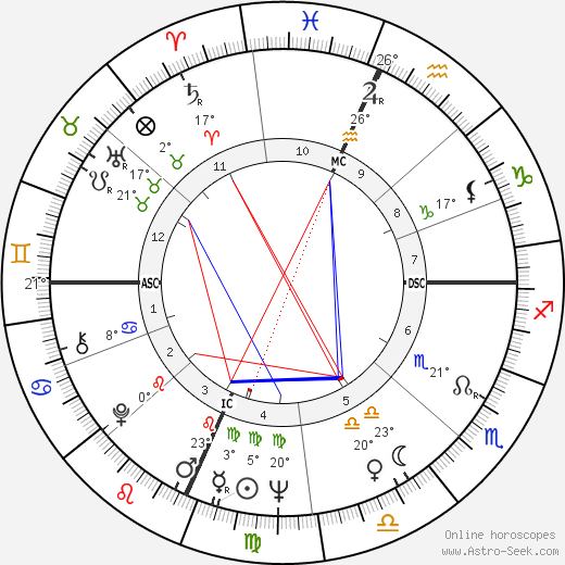 Elliott Gould birth chart, biography, wikipedia 2019, 2020