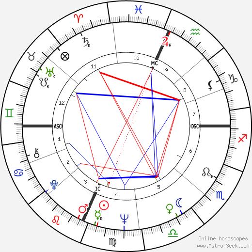 Elliott Gould astro natal birth chart, Elliott Gould horoscope, astrology