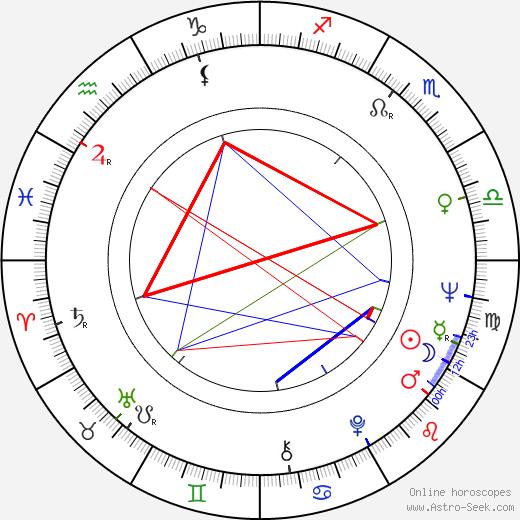 Frederick Forsyth astro natal birth chart, Frederick Forsyth horoscope, astrology