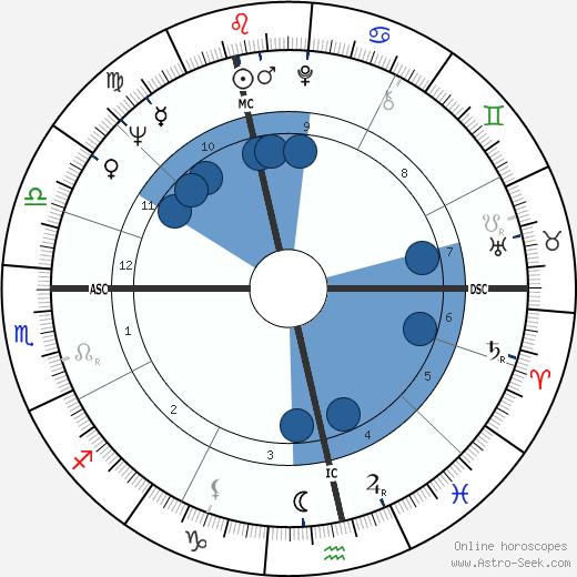 Grit Boettcher wikipedia, horoscope, astrology, instagram