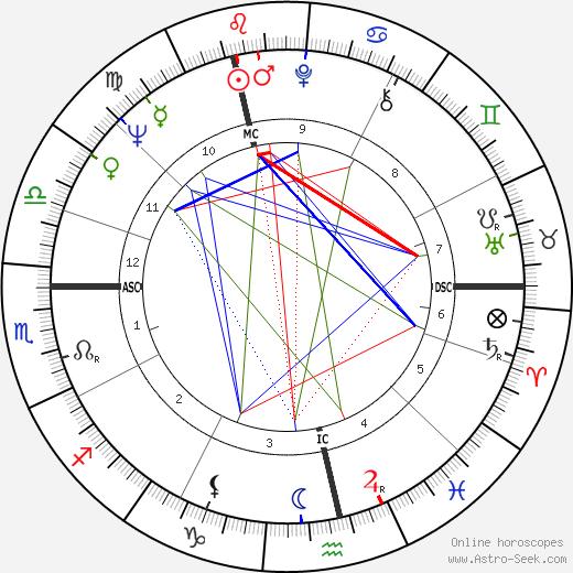 Grit Boettcher tema natale, oroscopo, Grit Boettcher oroscopi gratuiti, astrologia