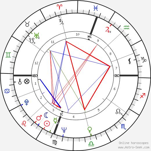 Guy Gilles tema natale, oroscopo, Guy Gilles oroscopi gratuiti, astrologia