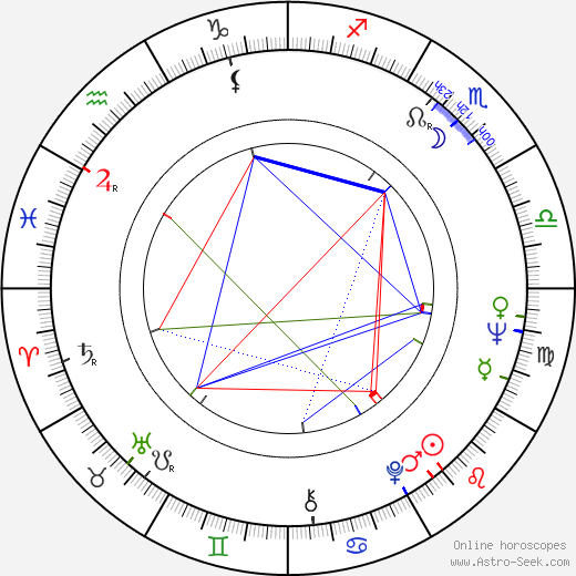 Ingrid Caven birth chart, Ingrid Caven astro natal horoscope, astrology