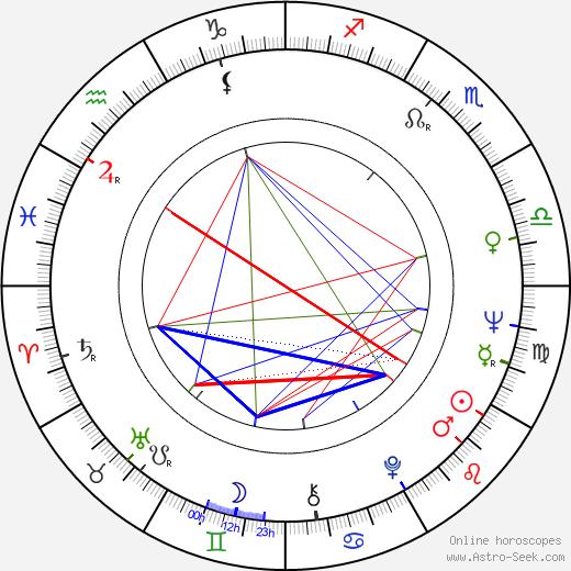Ivo Heller birth chart, Ivo Heller astro natal horoscope, astrology
