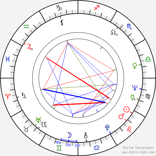 Jacqueline Andere birth chart, Jacqueline Andere astro natal horoscope, astrology